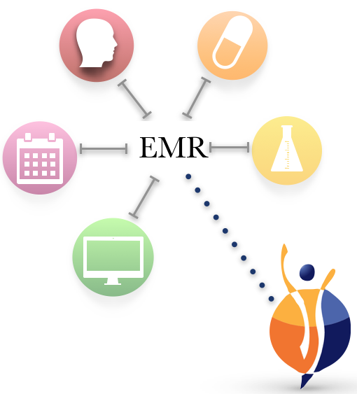 integrate-emr-with-digital-health-guidance-platform