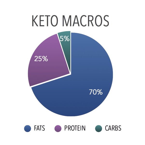 The Best Way to Recommend a Ketogenic Diet to More Patients